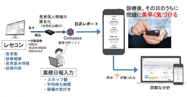 ソフトによるデータ入力と管理・分析