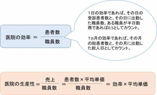 効率と生産性の図1