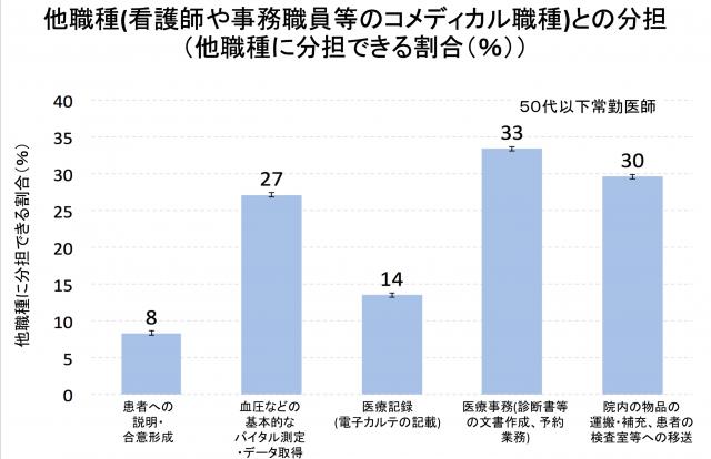 図6 他職種(看護師や事務職員等のコメディカル職種)との分担 (他職種に分担できる割合(%))