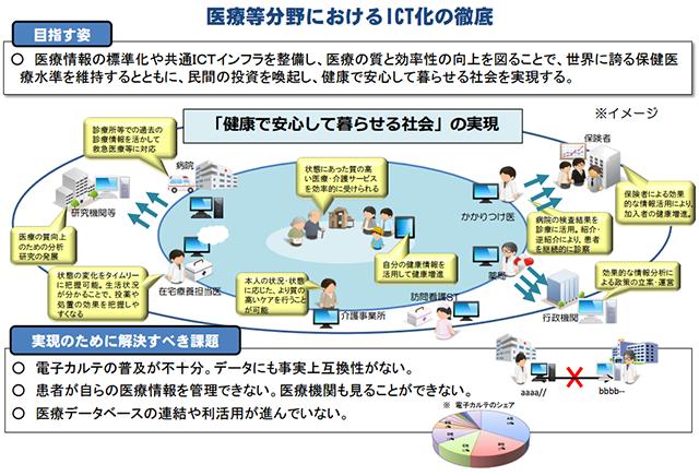 医療等分野におけるITC化の徹底