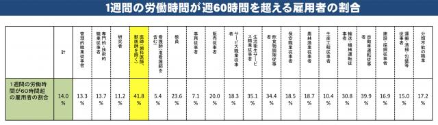 図1 1週間の労働時間が週60時間を超える雇用者の割合
